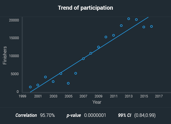 aussies marathon participation trend