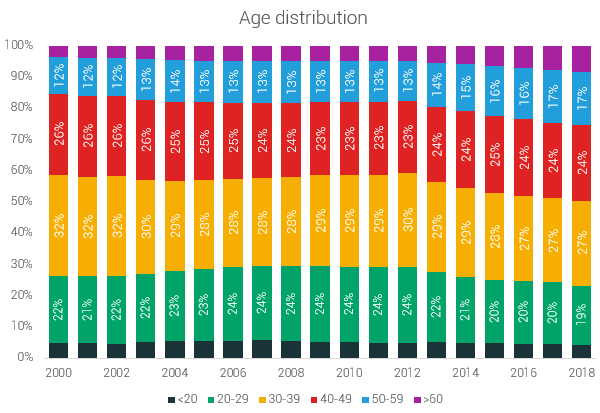 age distribution 5k US