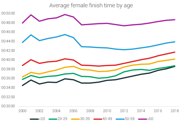 female finish times by age group 5k us