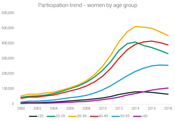 female participation by age group