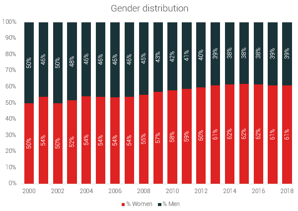 gender distribution chart US 5k