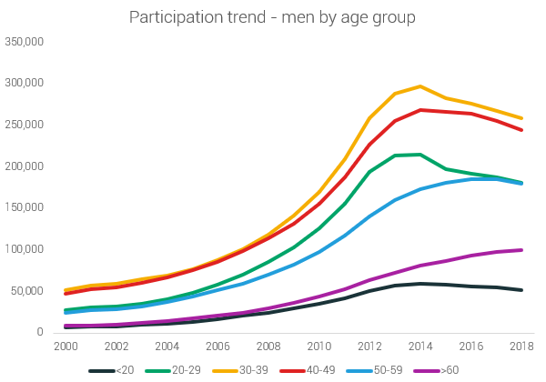 male participation 5K US by age