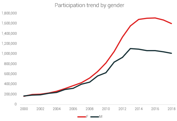 participation by gender 5K US