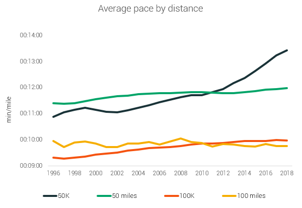 average pace by distance ltra running