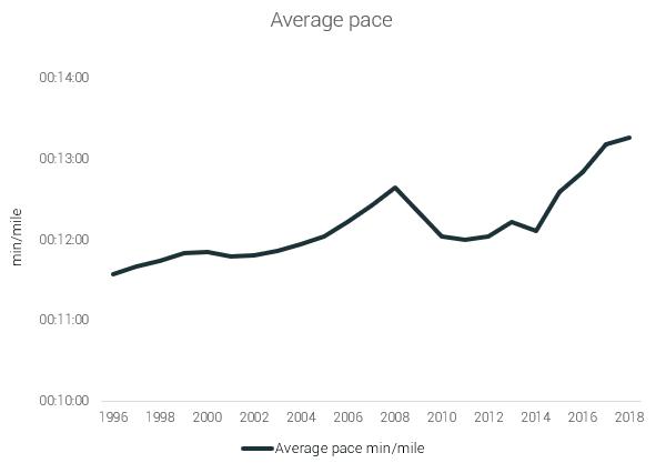 average pace ultra running