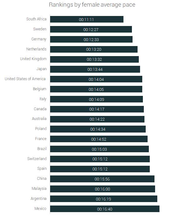 female rankings ultra