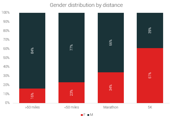 gender distribution by distance