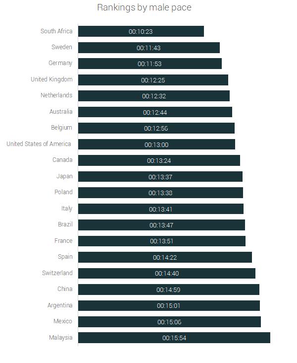 male rankings ultra running