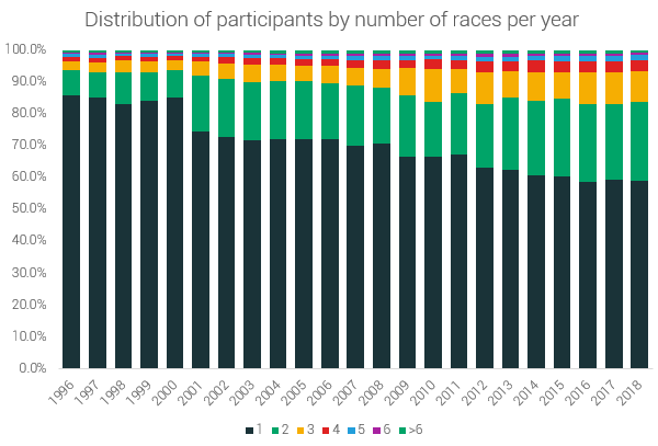 distribution of participants based on races per year