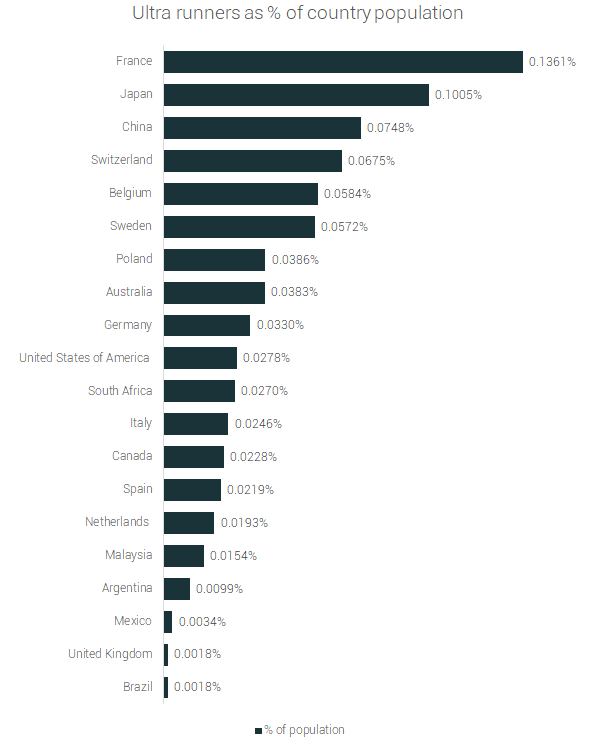 utra runners as % of country population