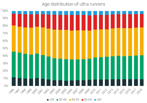 age distribution ultra runners