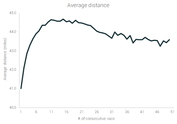 average distance in time