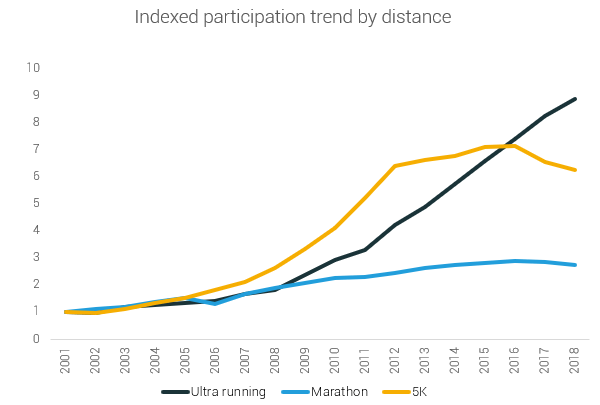 indexed participation trend