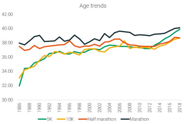 age trends short distances