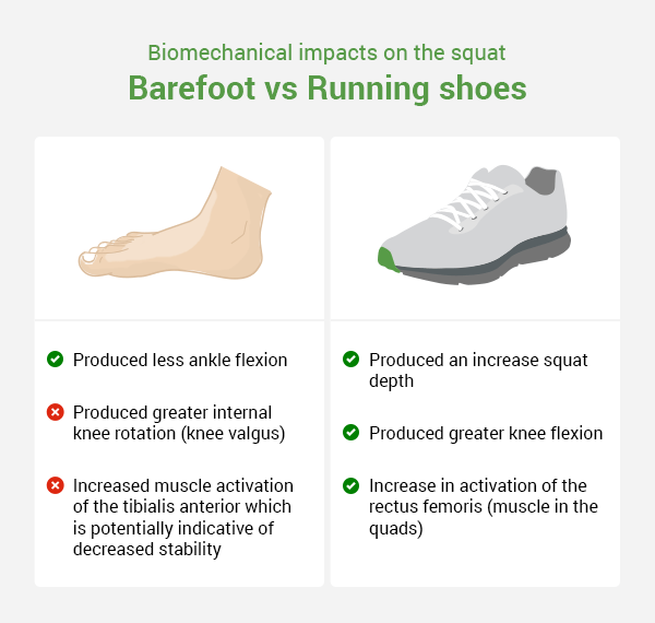 The Complete Science Backed Guide to Lifting Shoes: Barefoot