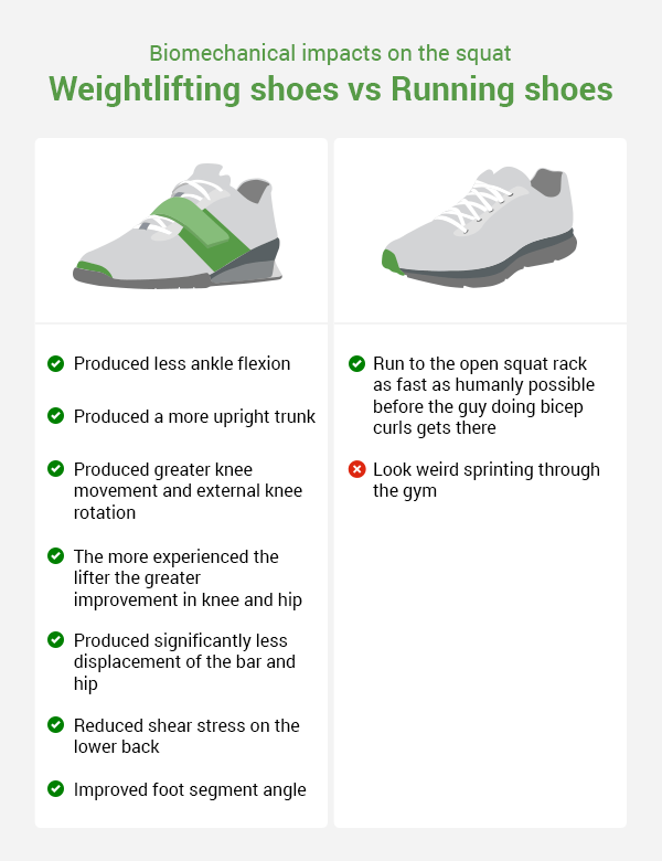Ultimate Guide to the Best Weightlifting Shoes (for Olympic