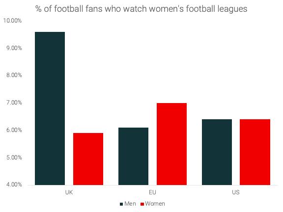 women_football_survey_2