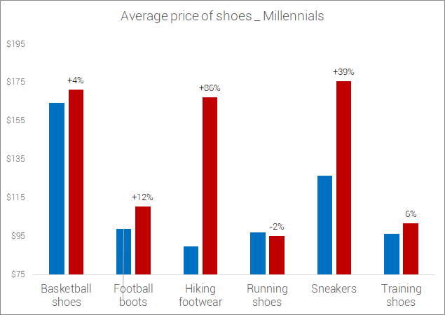 political-divide-millennial-democrats-vs-millennial-republicans-shoe-prices-category