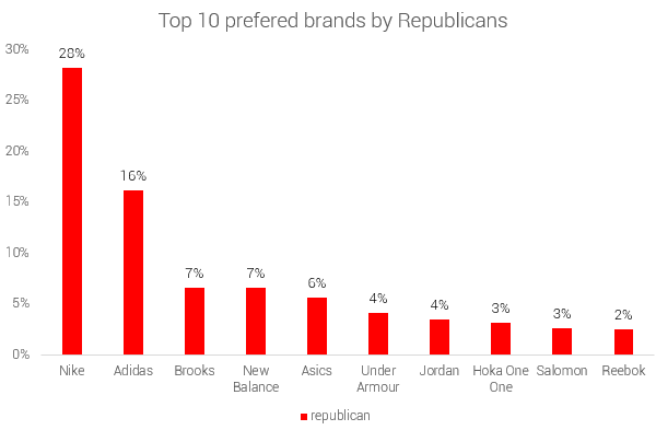 political-divide-republicans-top-10-prefered-shoe-brands