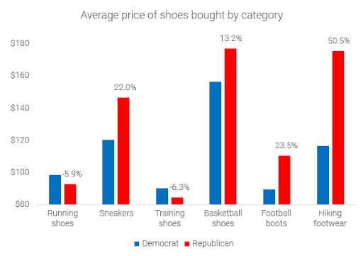 political-divide-republicans-vs-democrats-average-price-of-shoes-by-category