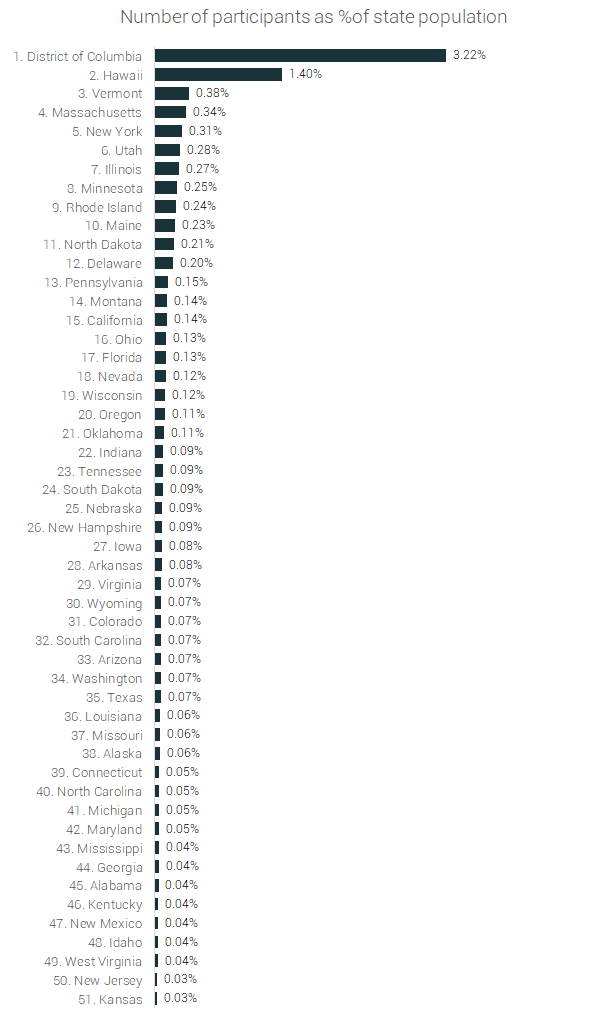 rate of marathon participation