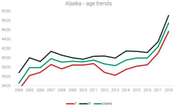 alaska finish trends