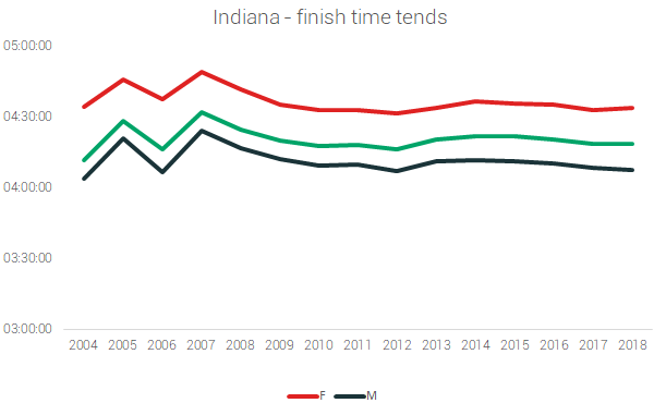 indiana finish times marathons