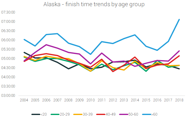 alaska finish time age