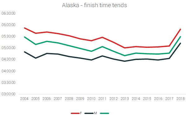 alaska finish times