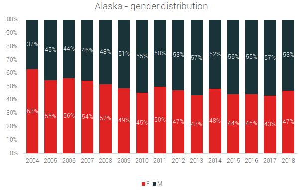 alaska gender distribution