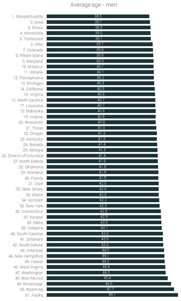average age men