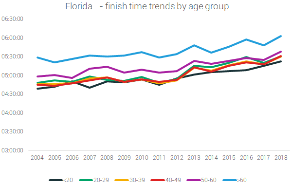 florida finish time by age