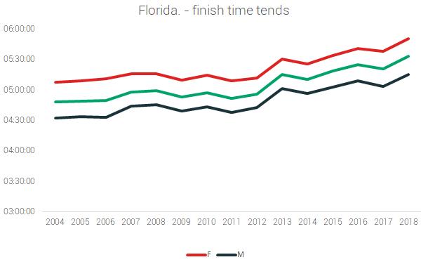 florida finish times