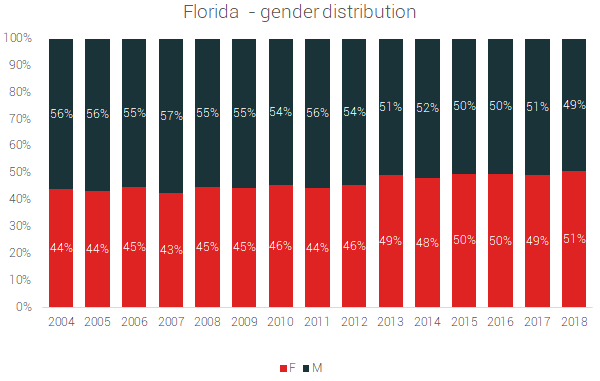 florida gender distribution
