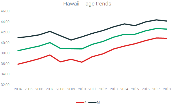 hawaii marathon age trends
