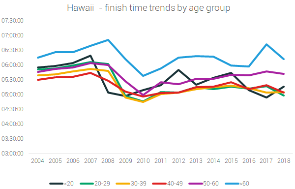 hawaii finish times age
