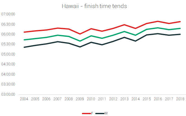 hawaii finish times