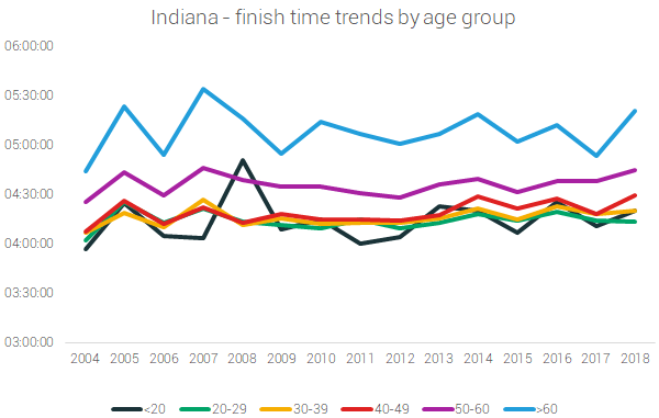 indiana finish times by age