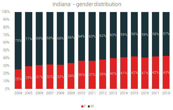 indiana gender distribution