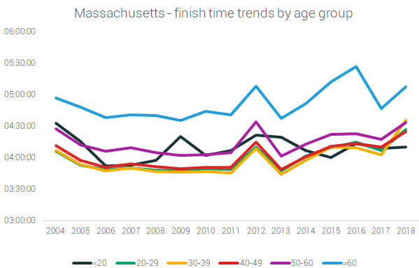 massachusetts finish times age
