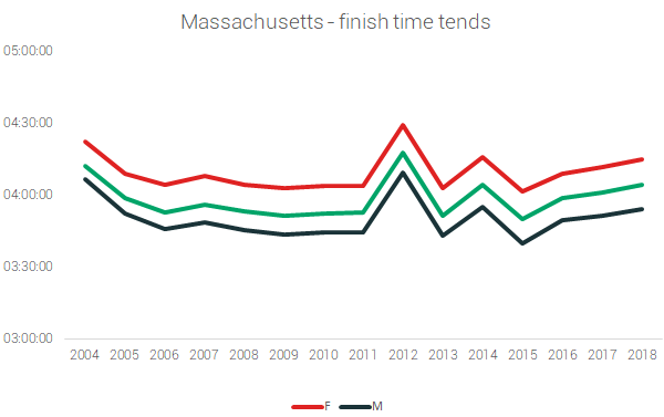 massachusetts finish times marathon