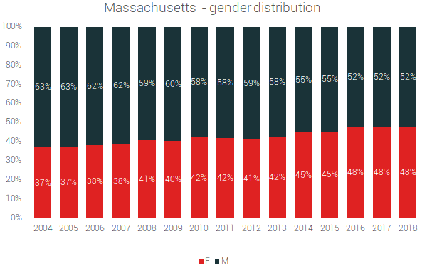 massachusetts gender distribution
