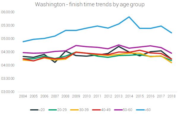 Washington marathon finish times by age