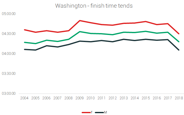 washington finish times marathons