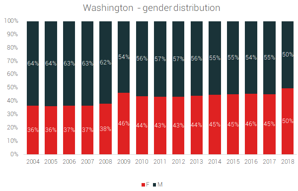 washington gender distribution