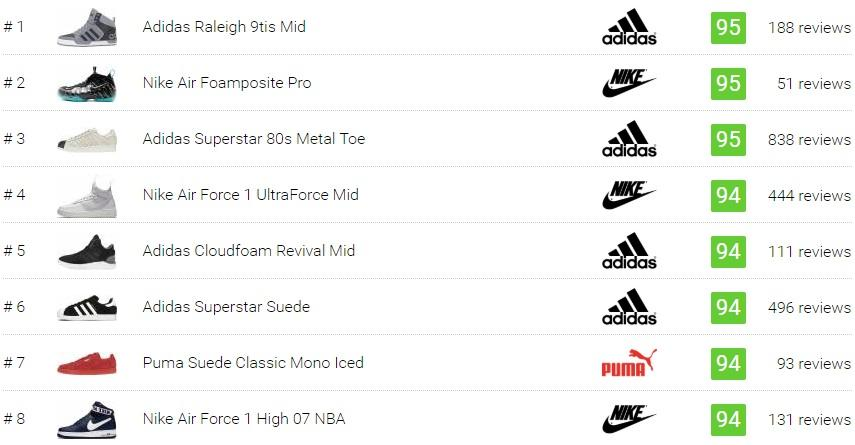 best basketball sneakers