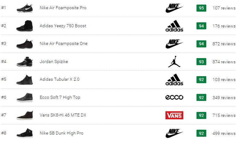 best black high top sneakers