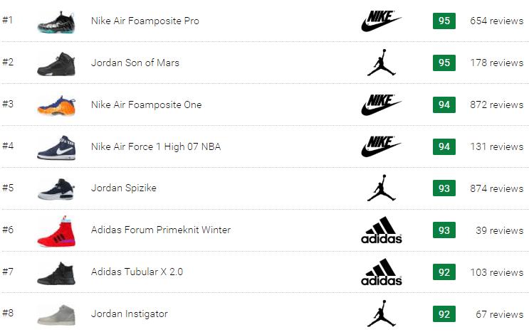 best high top basketball sneakers