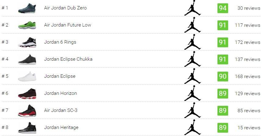4fc1dba70f7a2d 40 Best Jordan Sneakers (April 2019)
