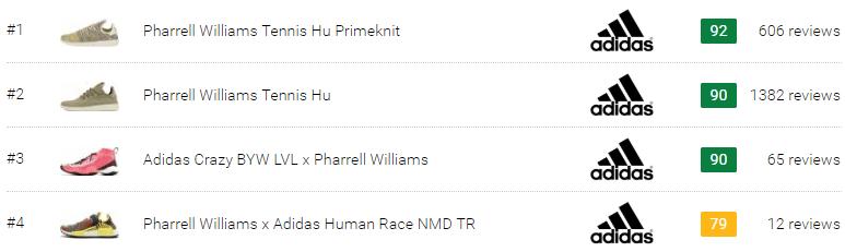 dcd8fa5a3284 Best Pharrell Williams Sneakers (April 2019)